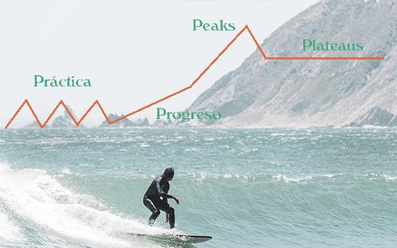 Fases del aprendizaje de surf