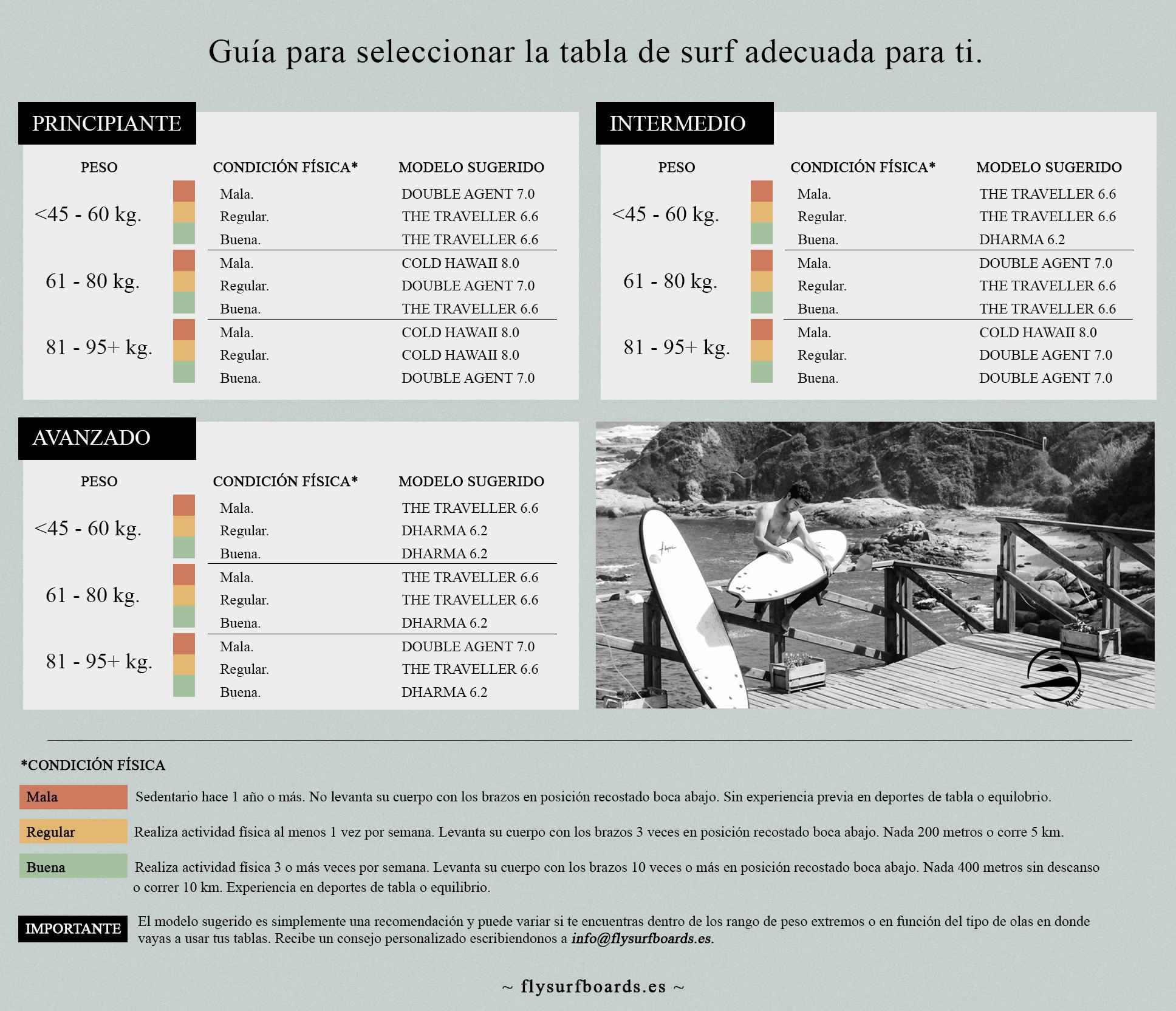 Guía tablas Flysurf España
